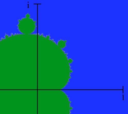 Mandel plot